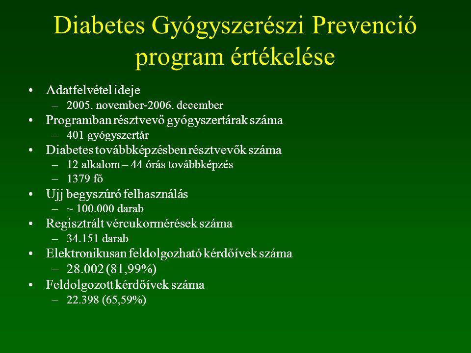 Diabetes Gyógyszerészi Prevenció program értékelése