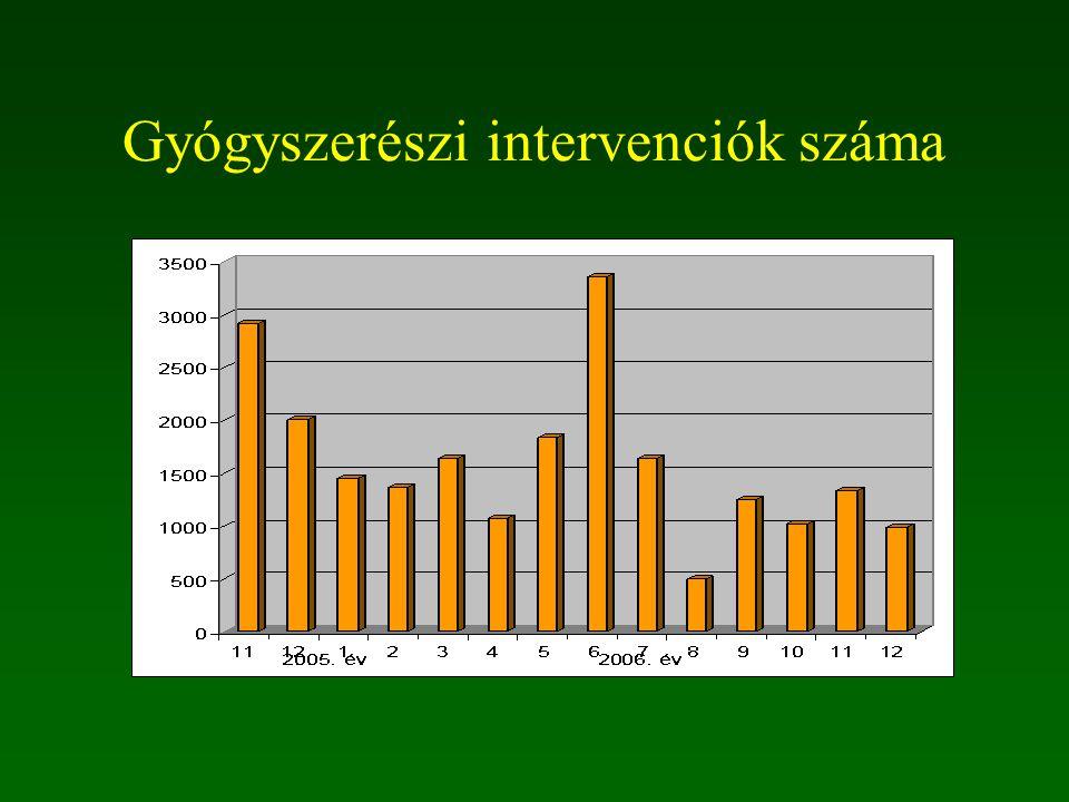 Gyógyszerészi intervenciók száma