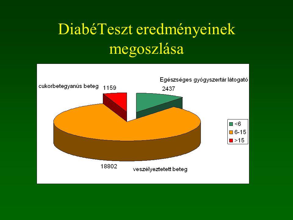 DiabéTeszt eredményeinek megoszlása