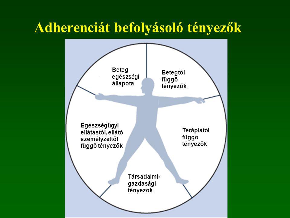 Adherenciát befolyásoló tényezők