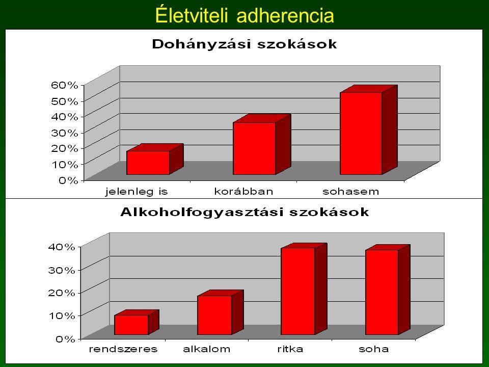 Életviteli adherencia