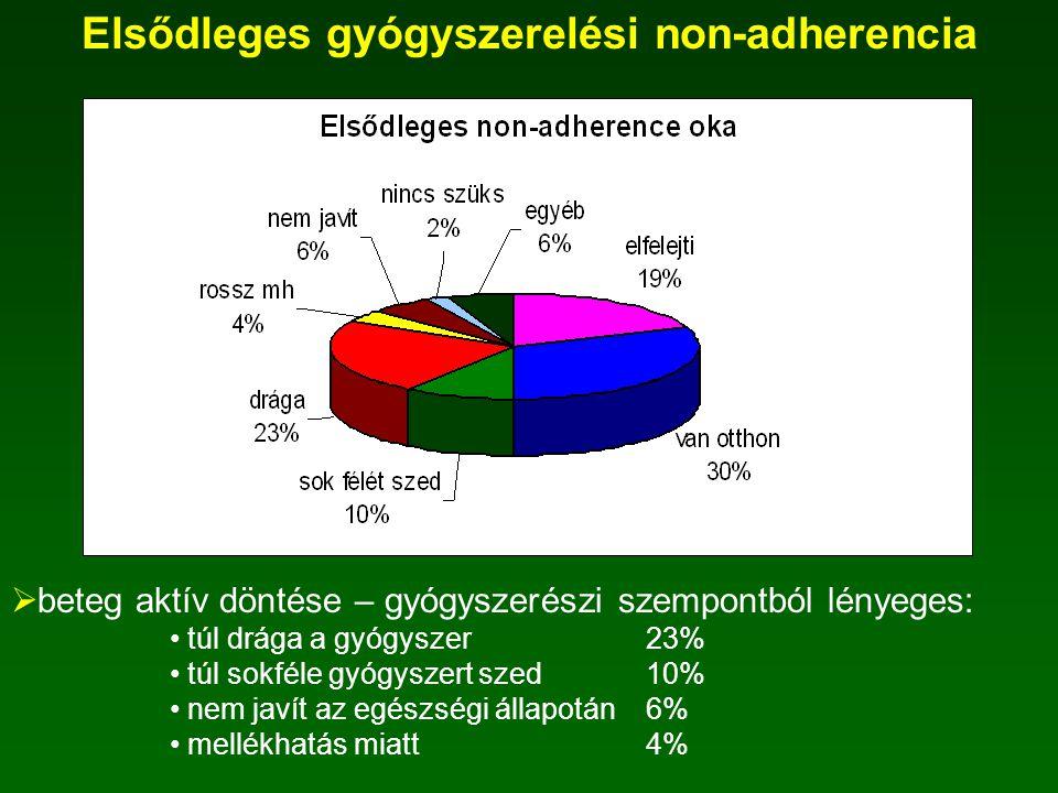 Elsődleges gyógyszerelési non-adherencia