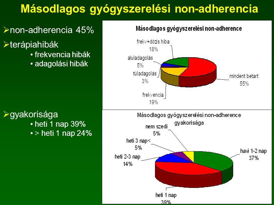 Másodlagos gyógyszerelési non-adherencia