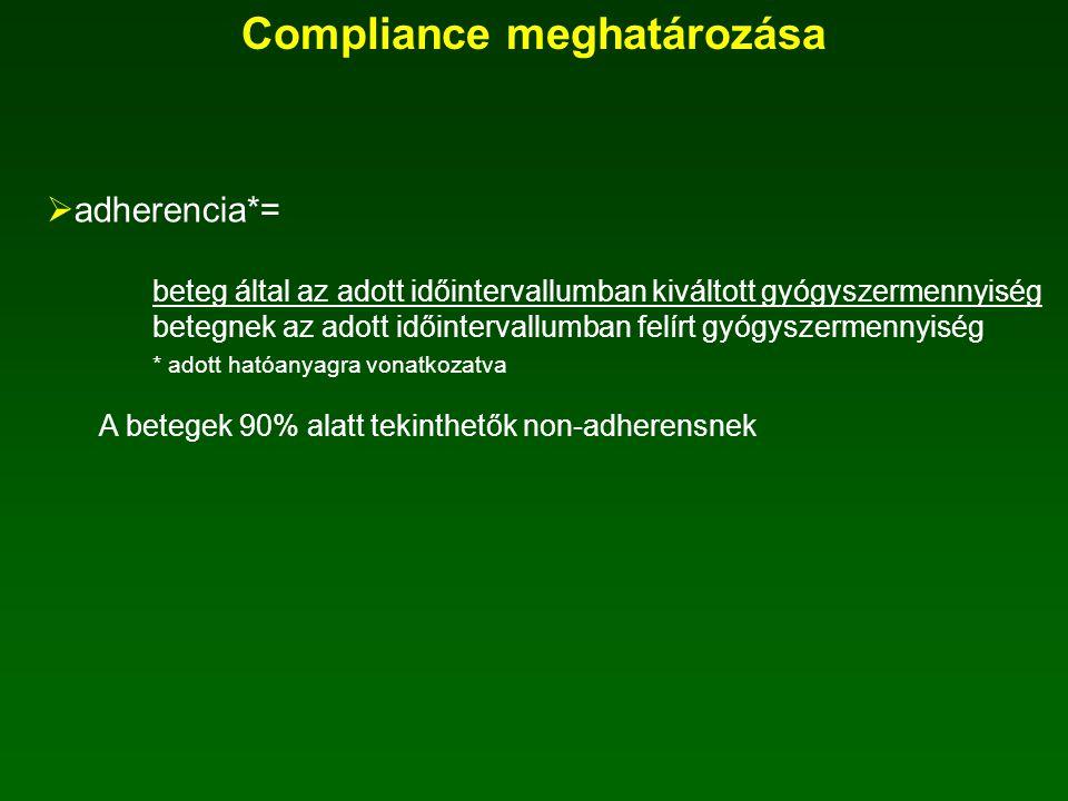Compliance meghatározása