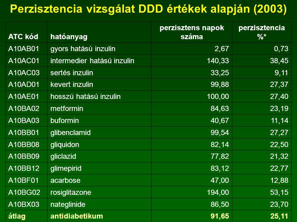Perzisztencia vizsgálat DDD értékek alapján (2003)