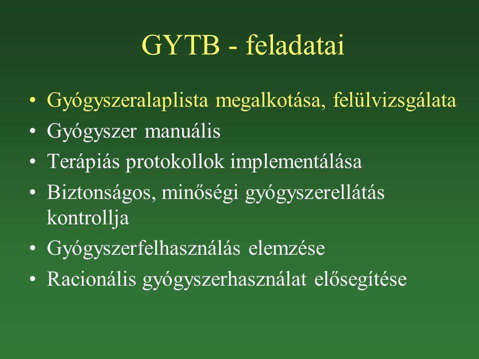 GYTB - feladatai Gyógyszeralaplista megalkotása, felülvizsgálata
