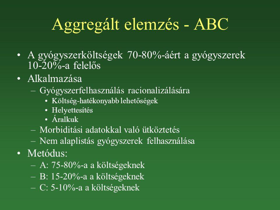 Aggregált elemzés - ABC