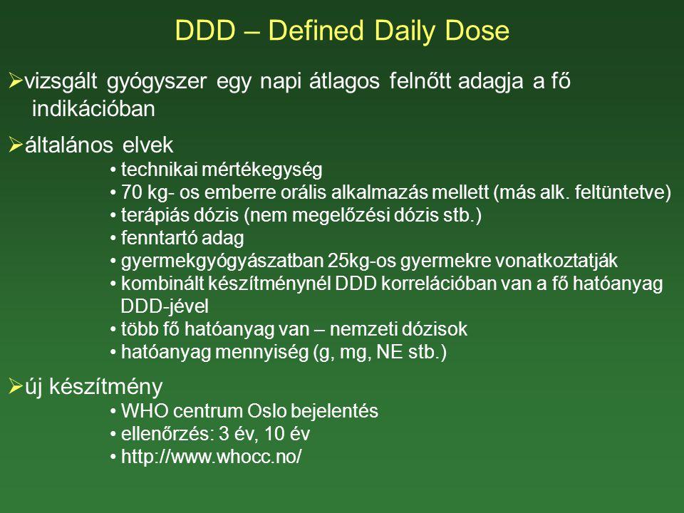 DDD – Defined Daily Dose