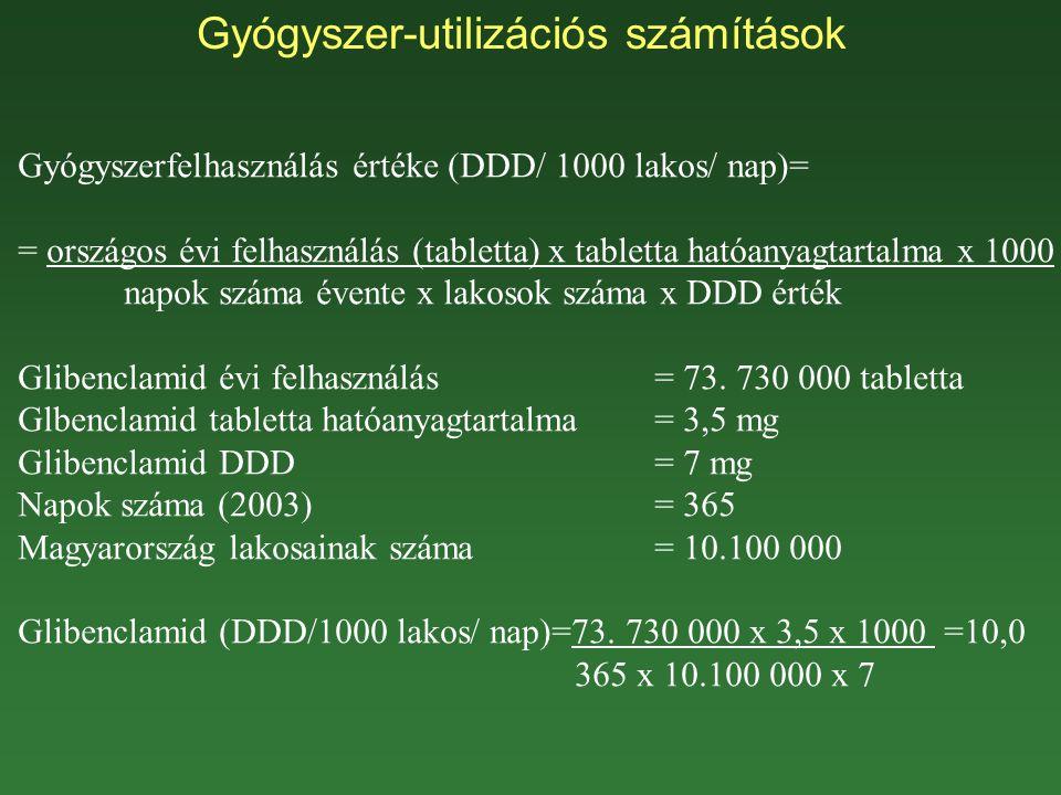 Gyógyszer-utilizációs számítások