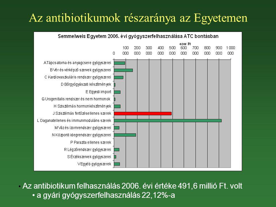 Az antibiotikumok részaránya az Egyetemen
