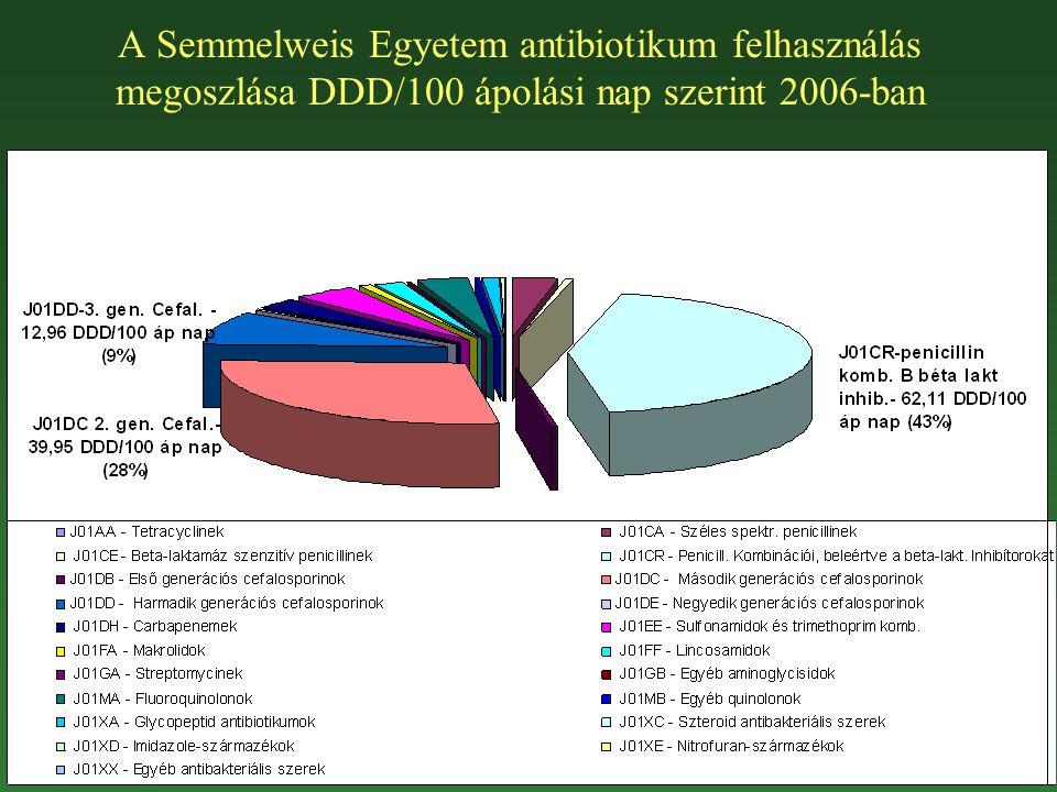 A Semmelweis Egyetem antibiotikum felhasználás megoszlása DDD/100 ápolási nap szerint 2006-ban