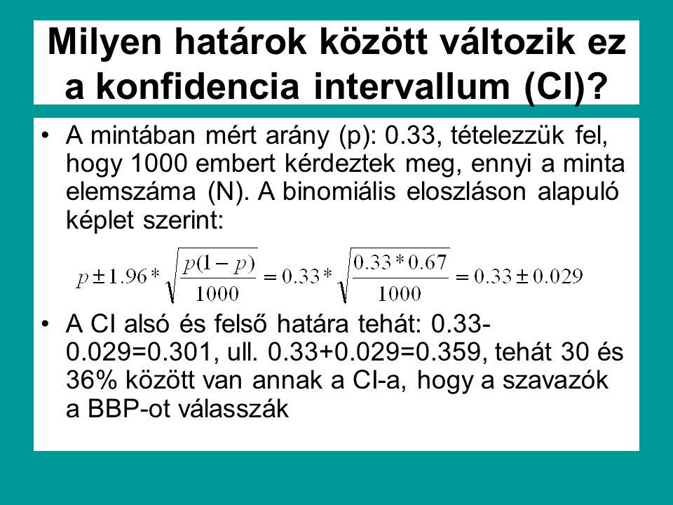 Milyen határok között változik ez a konfidencia intervallum (CI)