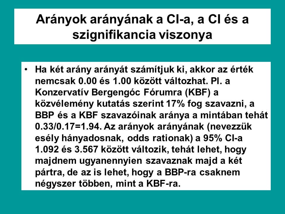 Arányok arányának a CI-a, a CI és a szignifikancia viszonya