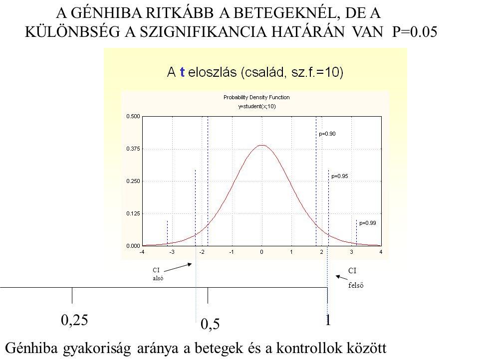 Génhiba gyakoriság aránya a betegek és a kontrollok között