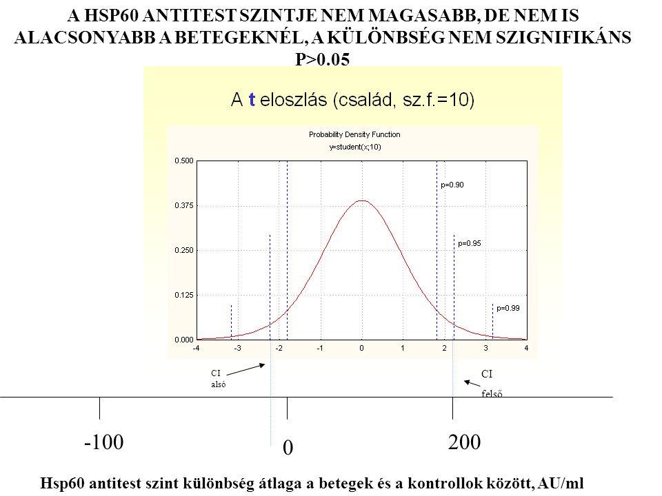 A HSP60 ANTITEST SZINTJE NEM MAGASABB, DE NEM IS ALACSONYABB A BETEGEKNÉL, A KÜLÖNBSÉG NEM SZIGNIFIKÁNS P>0.05