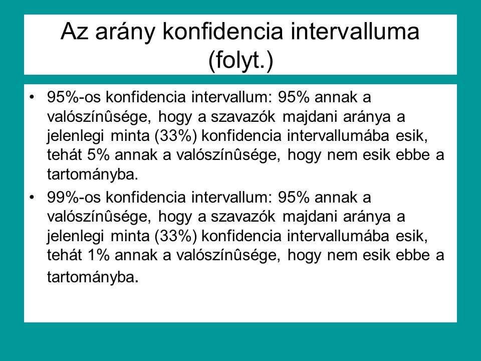 Az arány konfidencia intervalluma (folyt.)