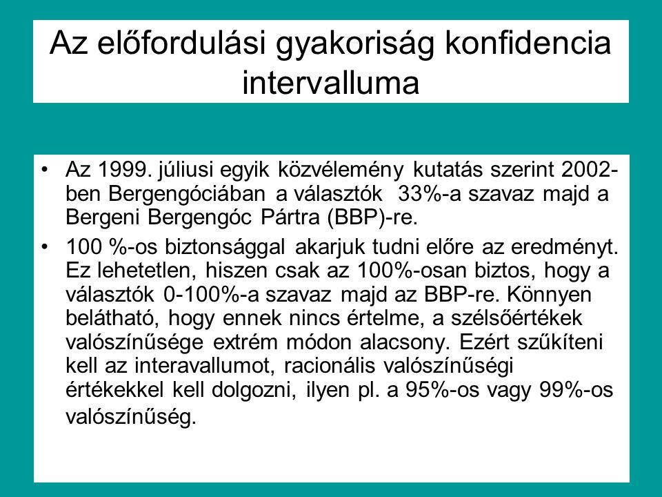 Az előfordulási gyakoriság konfidencia intervalluma