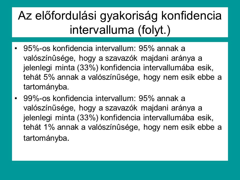 Az előfordulási gyakoriság konfidencia intervalluma (folyt.)