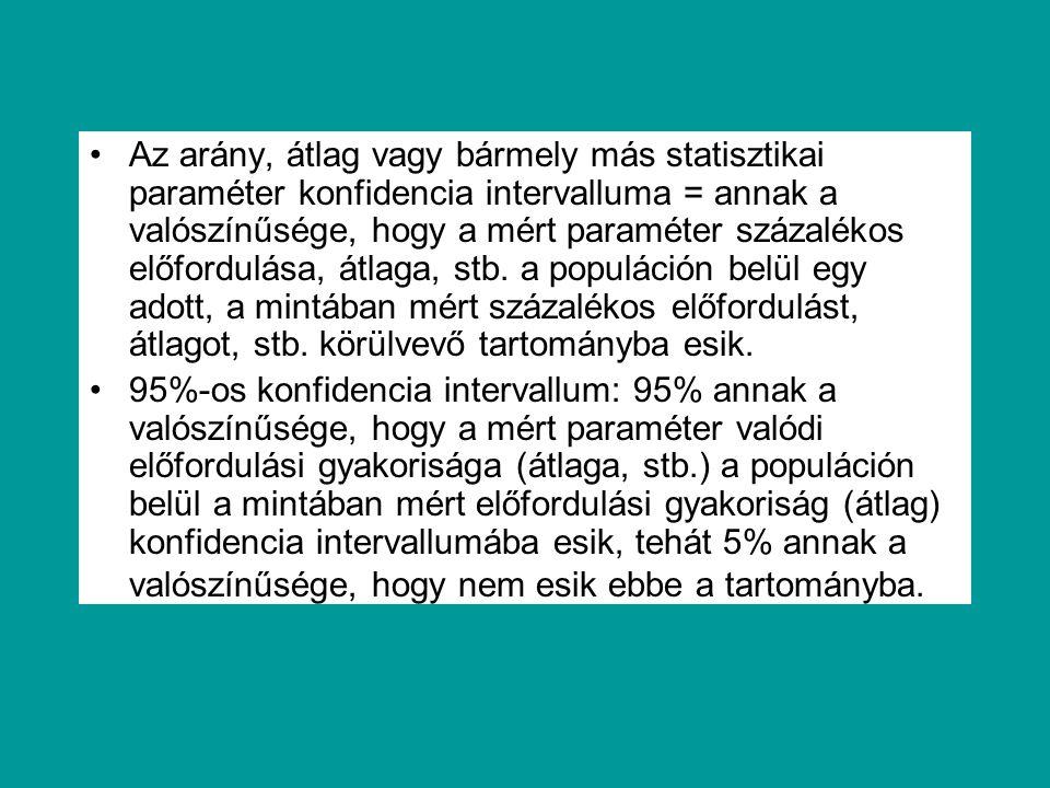 Az arány, átlag vagy bármely más statisztikai paraméter konfidencia intervalluma = annak a valószínűsége, hogy a mért paraméter százalékos előfordulása, átlaga, stb. a populáción belül egy adott, a mintában mért százalékos előfordulást, átlagot, stb. körülvevő tartományba esik.