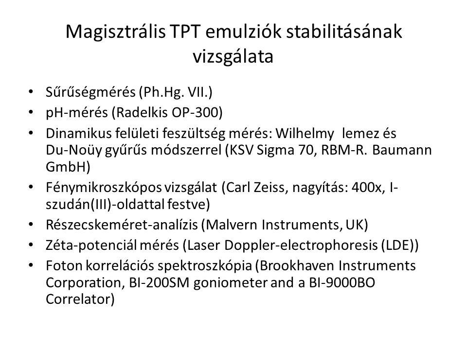 Magisztrális TPT emulziók stabilitásának vizsgálata