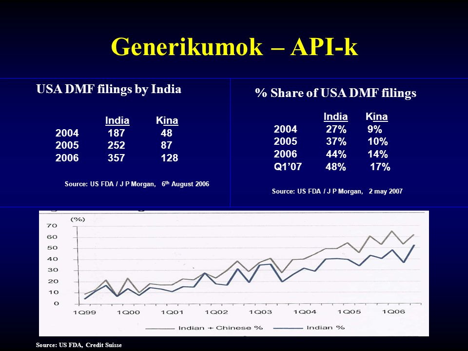 Generikumok – API-k USA DMF filings by India