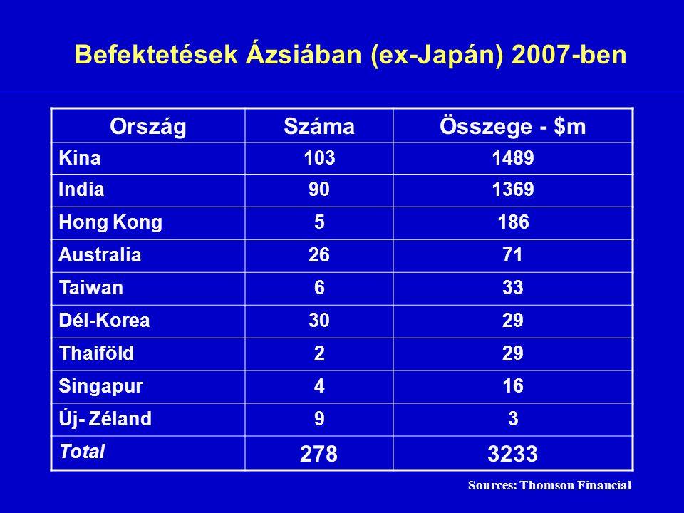 Befektetések Ázsiában (ex-Japán) 2007-ben
