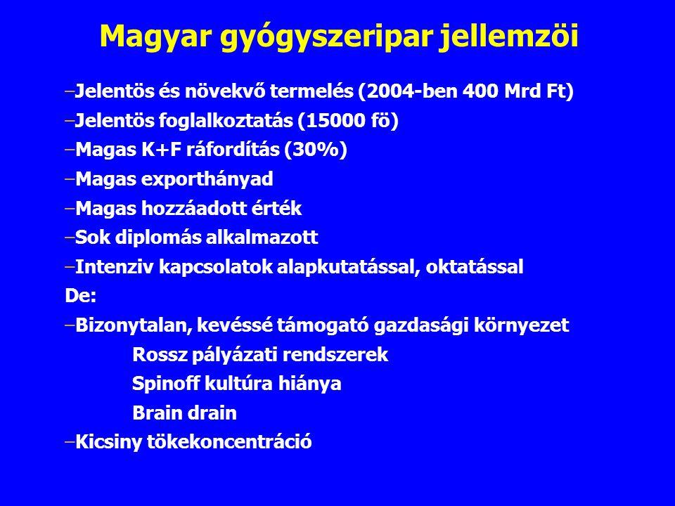 Magyar gyógyszeripar jellemzöi