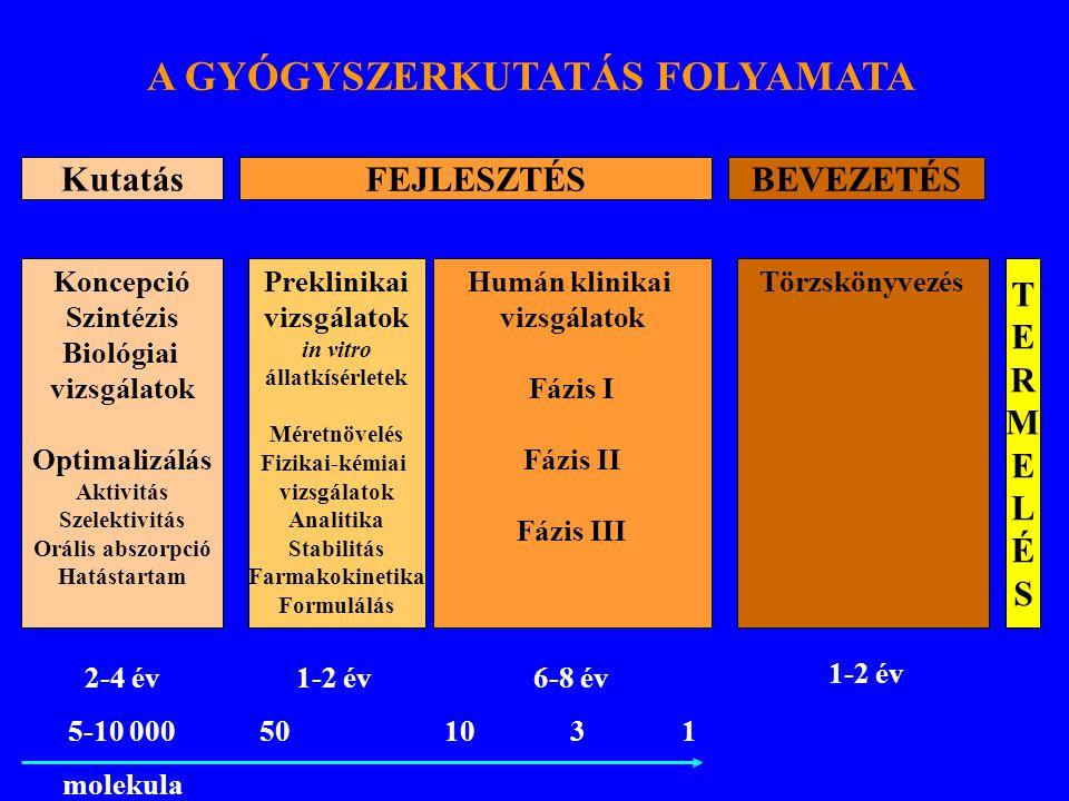 A GYÓGYSZERKUTATÁS FOLYAMATA