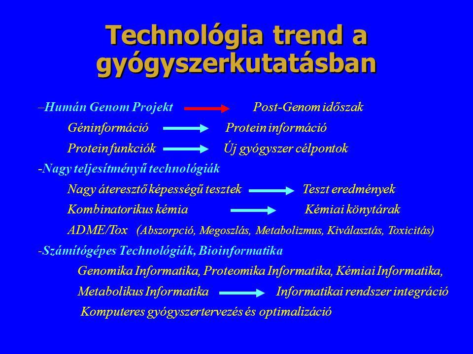 Technológia trend a gyógyszerkutatásban