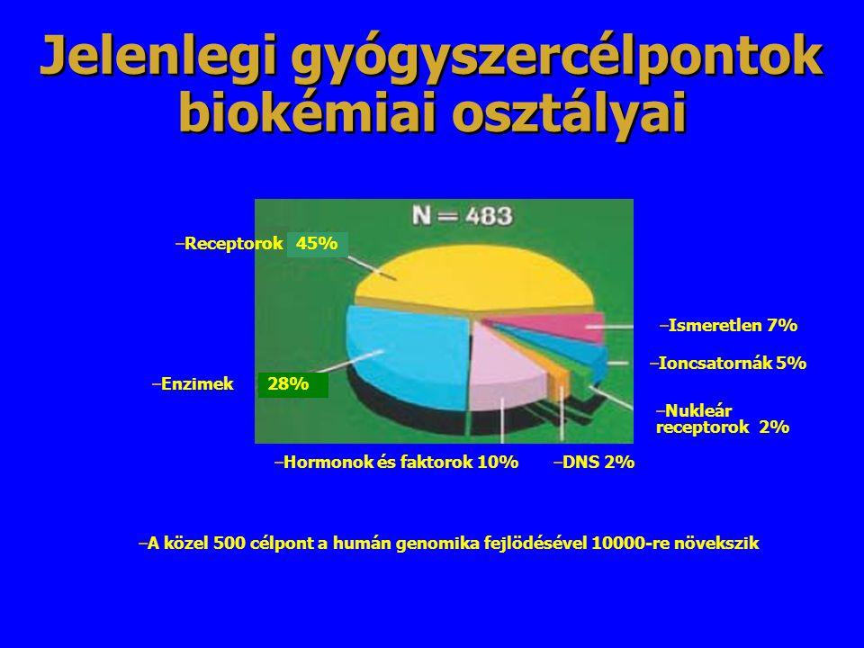Jelenlegi gyógyszercélpontok biokémiai osztályai