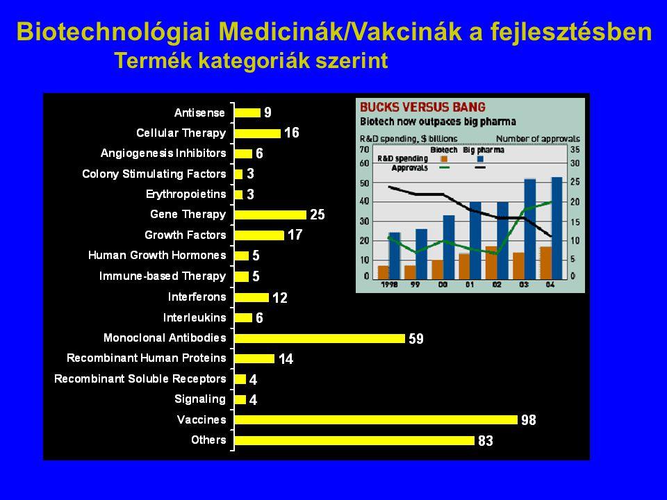 Biotechnológiai Medicinák/Vakcinák a fejlesztésben
