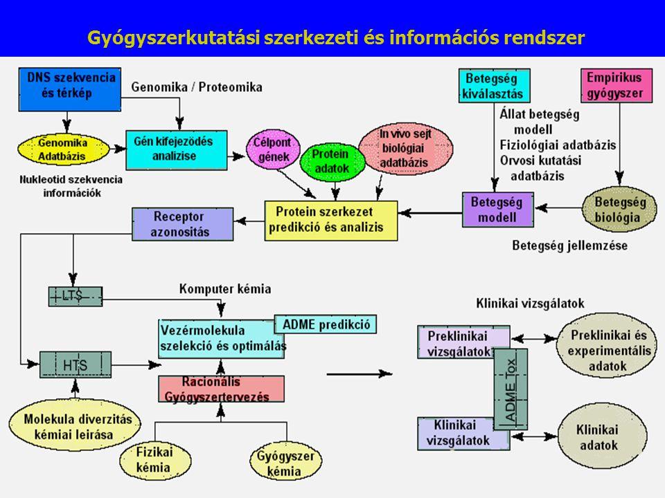 Gyógyszerkutatási szerkezeti és információs rendszer