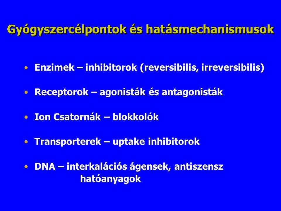 Gyógyszercélpontok és hatásmechanismusok