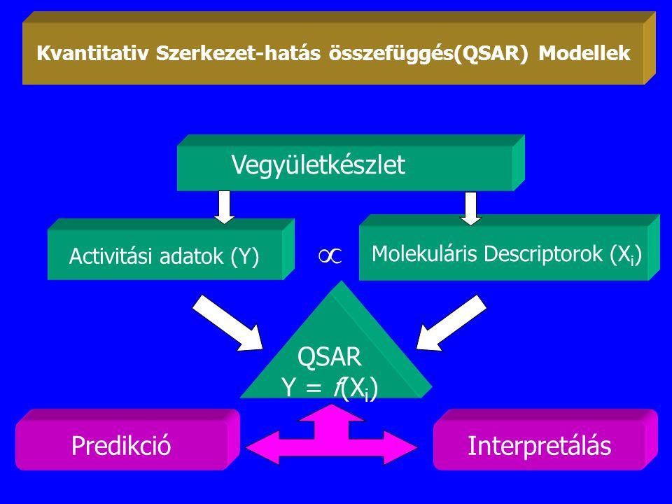 Kvantitativ Szerkezet-hatás összefüggés(QSAR) Modellek
