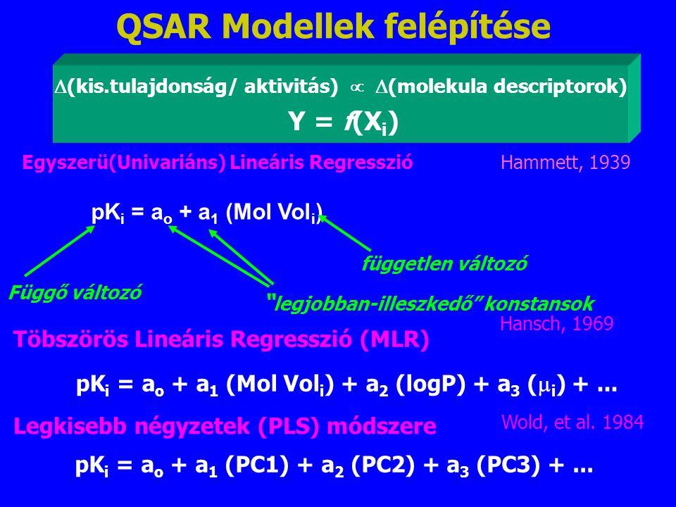 QSAR Modellek felépítése