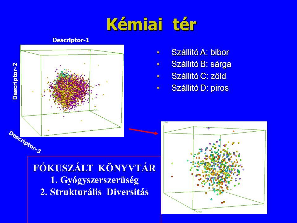 2. Strukturális Diversitás