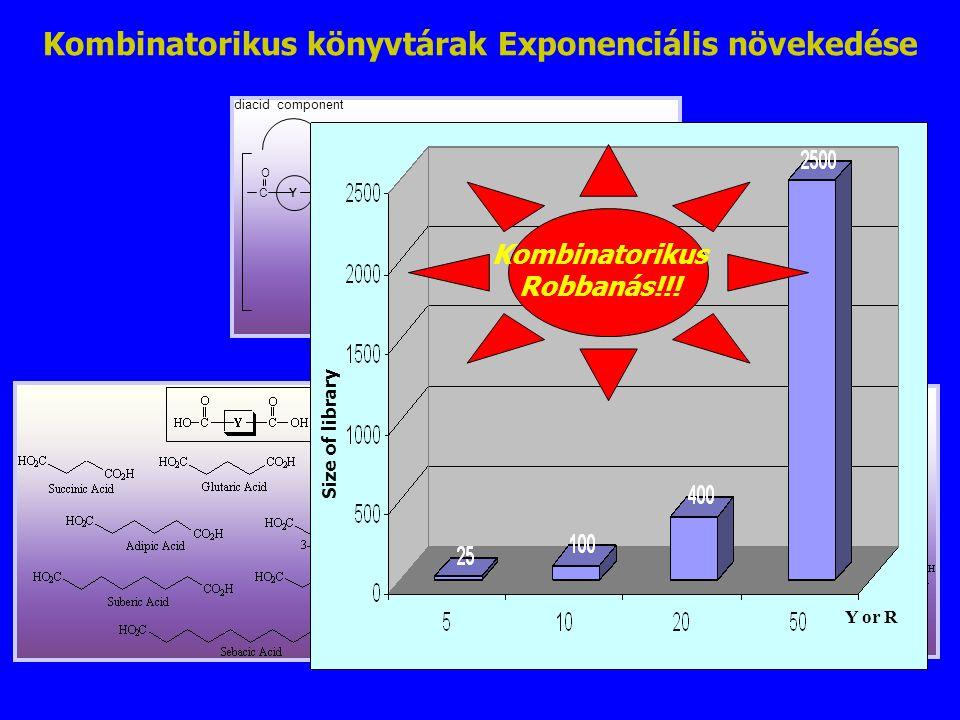 Kombinatorikus könyvtárak Exponenciális növekedése