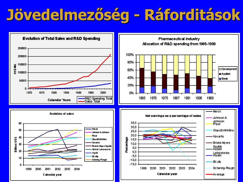 Jövedelmezőség - Ráforditások