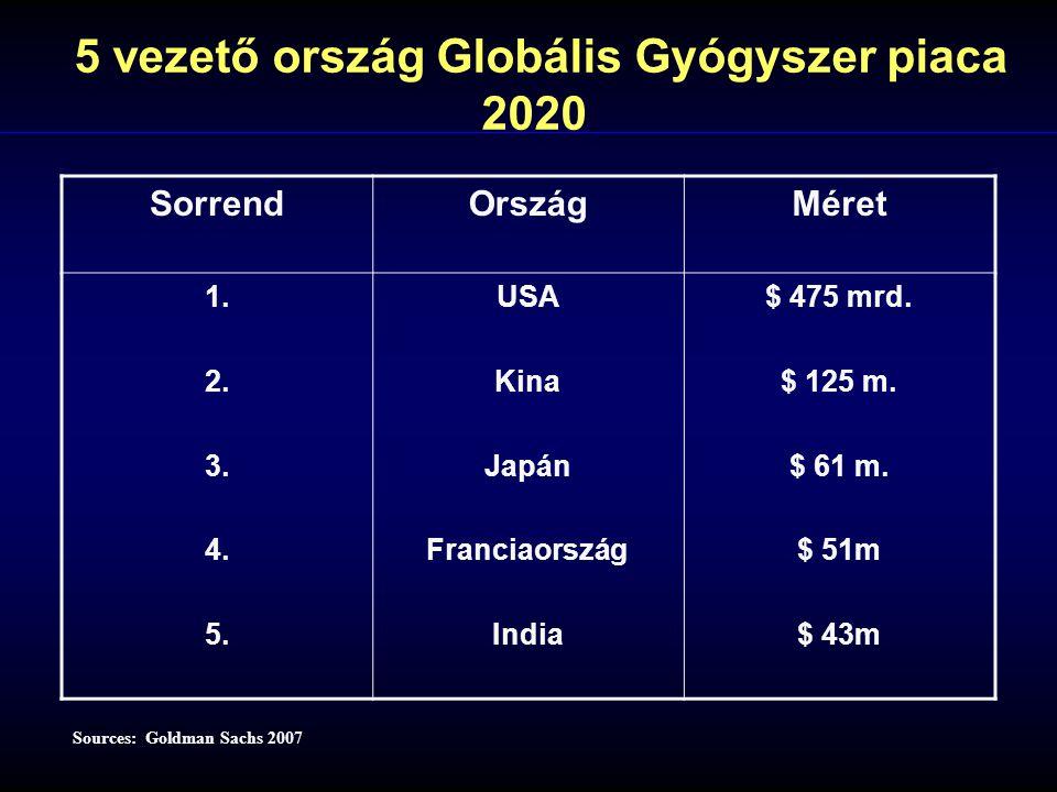 5 vezető ország Globális Gyógyszer piaca 2020