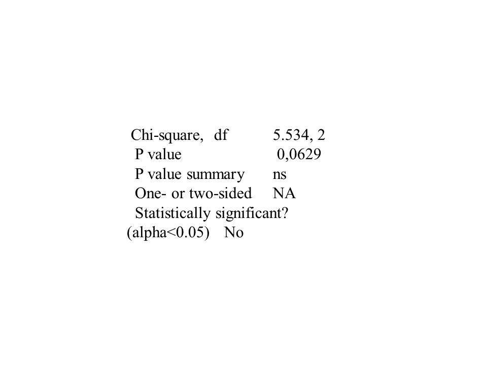 Chi-square, df 5.534, 2 P value 0,0629.