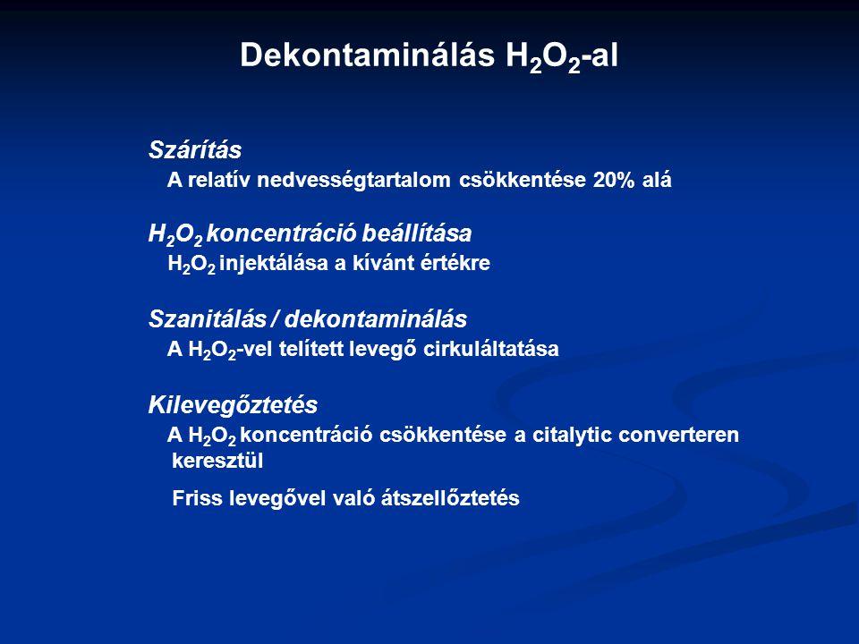 Dekontaminálás H2O2-al Szárítás