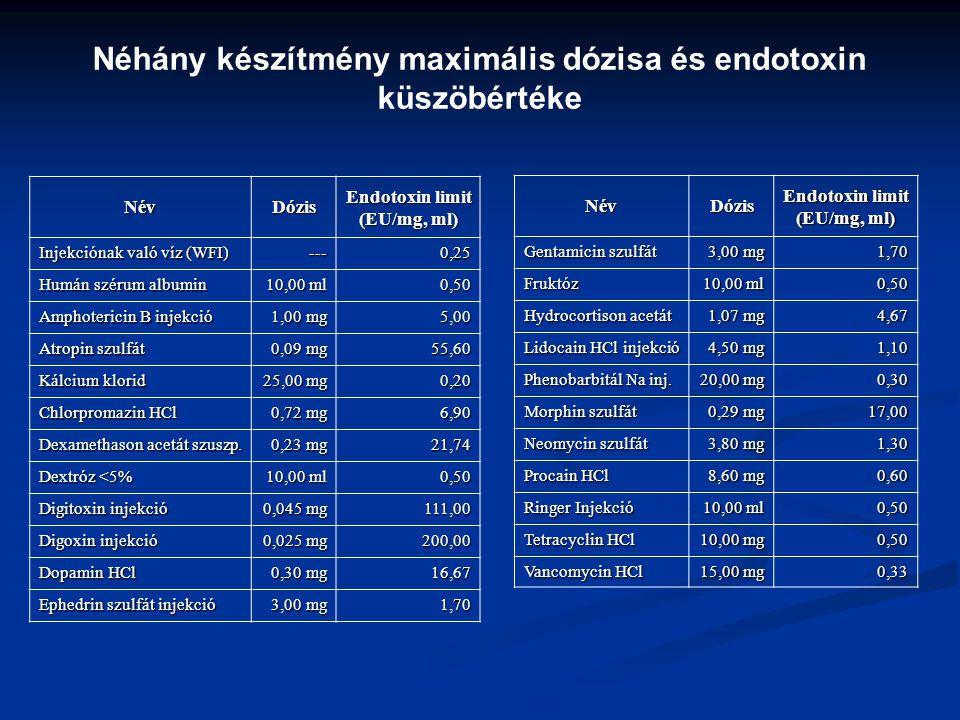 Néhány készítmény maximális dózisa és endotoxin küszöbértéke