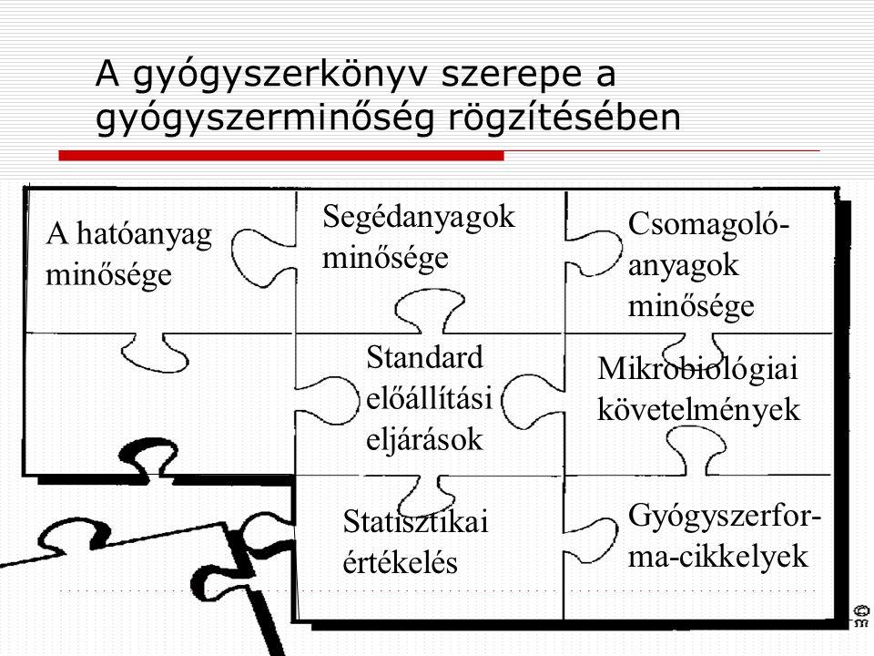 A gyógyszerkönyv szerepe a gyógyszerminőség rögzítésében