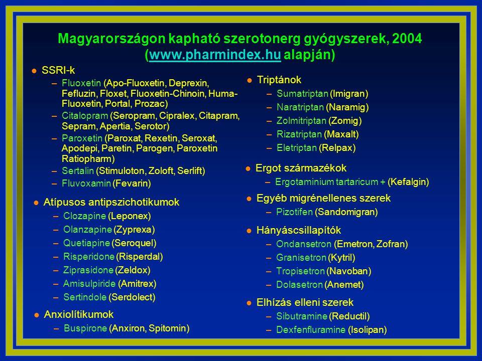 Magyarországon kapható szerotonerg gyógyszerek, 2004 (www. pharmindex