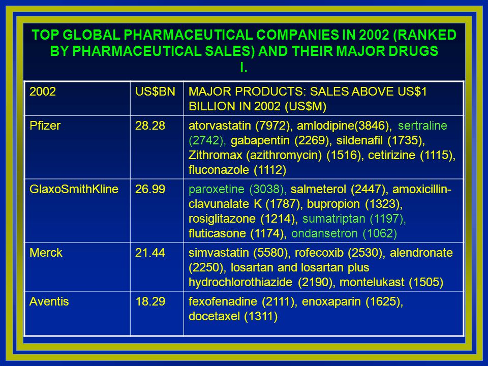 TOP GLOBAL PHARMACEUTICAL COMPANIES IN 2002 (RANKED BY PHARMACEUTICAL SALES) AND THEIR MAJOR DRUGS I.