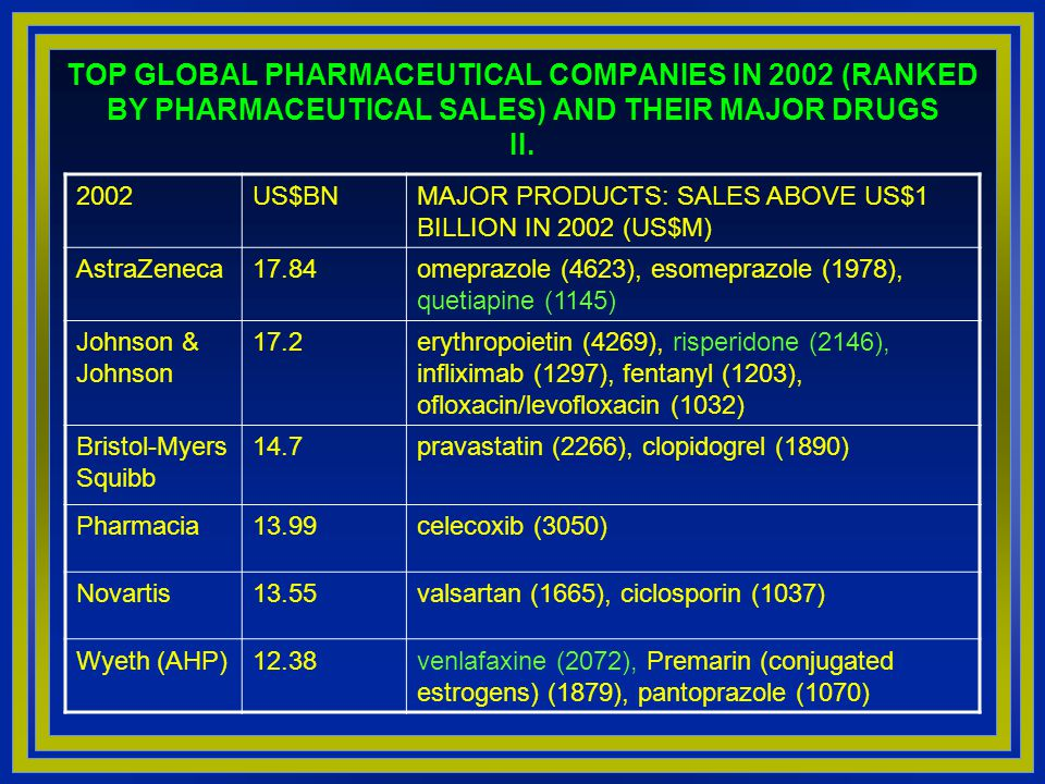 TOP GLOBAL PHARMACEUTICAL COMPANIES IN 2002 (RANKED BY PHARMACEUTICAL SALES) AND THEIR MAJOR DRUGS II.