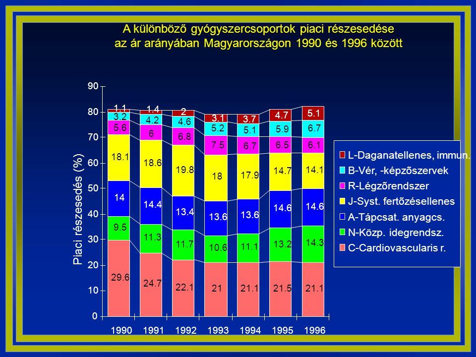 A különböző gyógyszercsoportok piaci részesedése