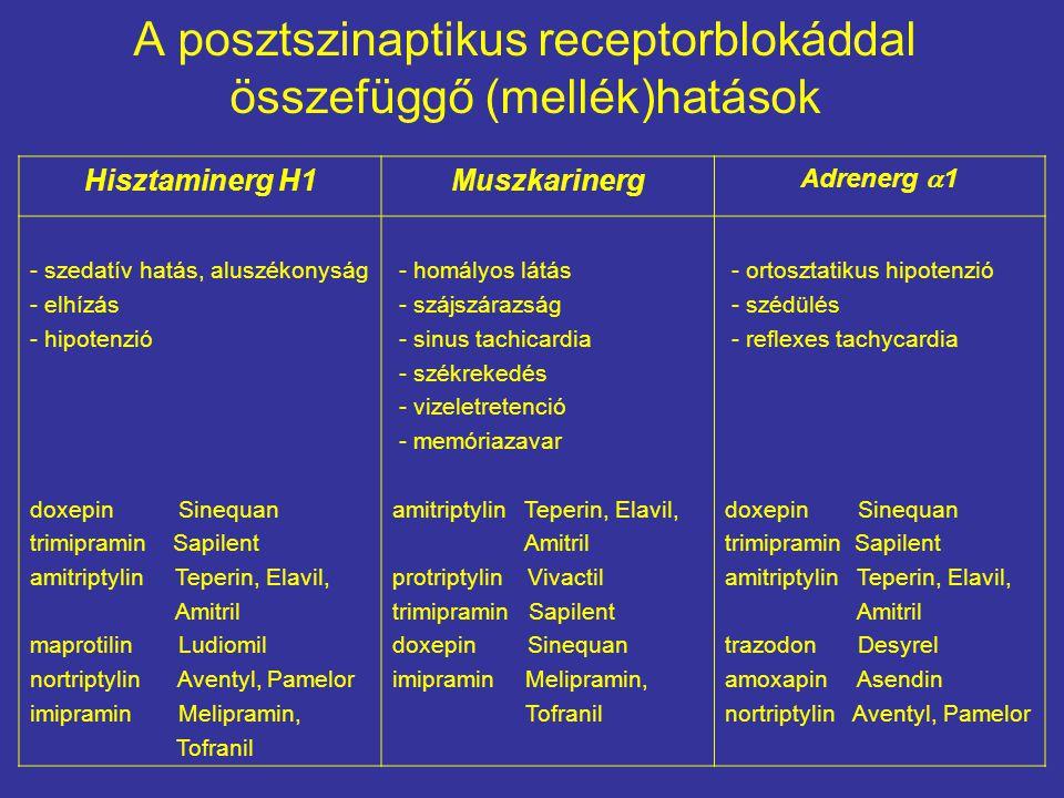 A posztszinaptikus receptorblokáddal összefüggő (mellék)hatások
