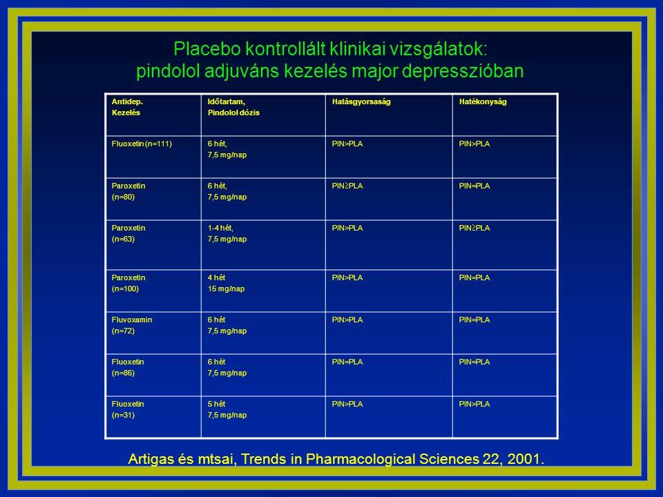 Placebo kontrollált klinikai vizsgálatok: pindolol adjuváns kezelés major depresszióban