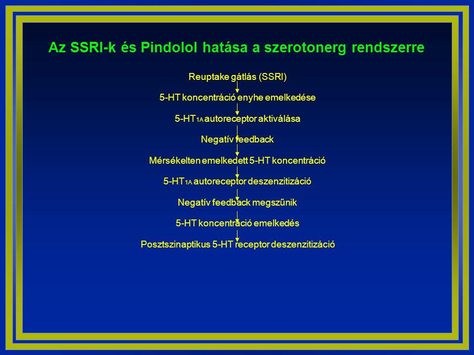 Az SSRI-k és Pindolol hatása a szerotonerg rendszerre